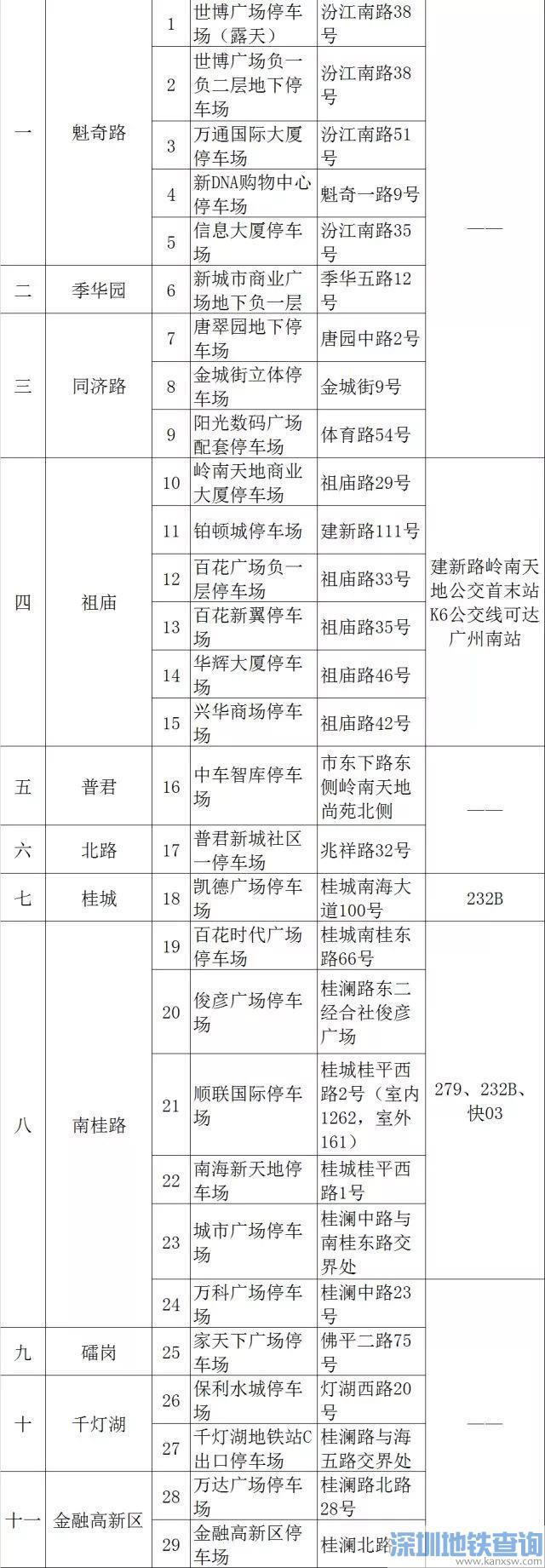 2020广州限行最新开车停车攻略(附92个便民停车点)