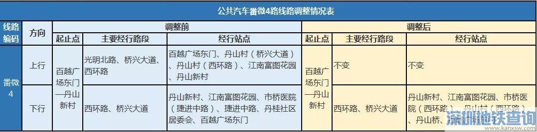 广州番微4路公交线路2020年7月3日起临时调整