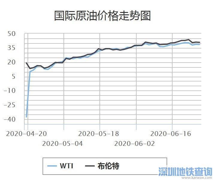 国内油价2020年6月28日或迎年内首次上调