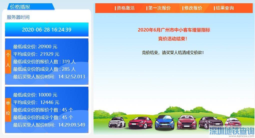 广州2020年6月车牌竞价成交价多少钱一个?