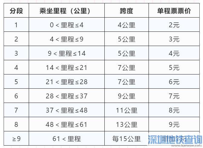 南京地铁最新收费标准票价多少钱+优惠人群