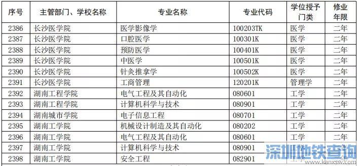 2020湖南第二学士学位学校专业名单汇总一览