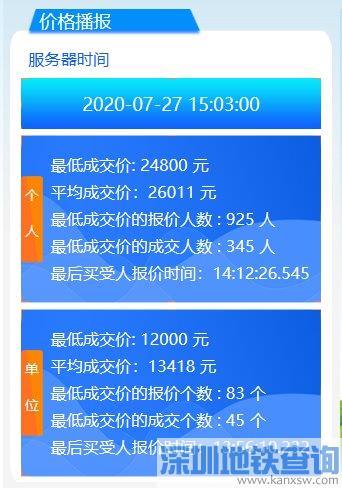 广州2020年7月车牌竞价个人均价26011元