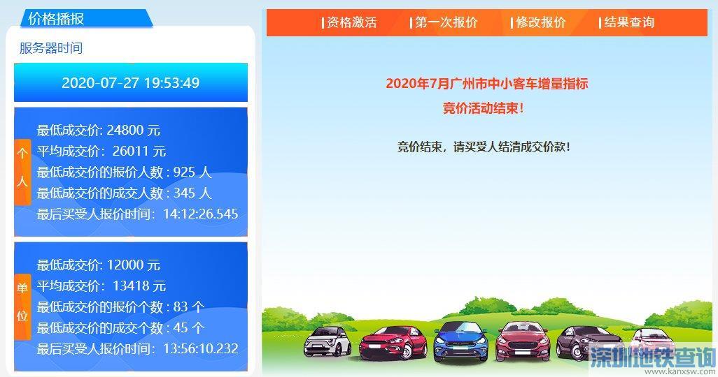 广州2020年7月车牌竞价多少钱一个?