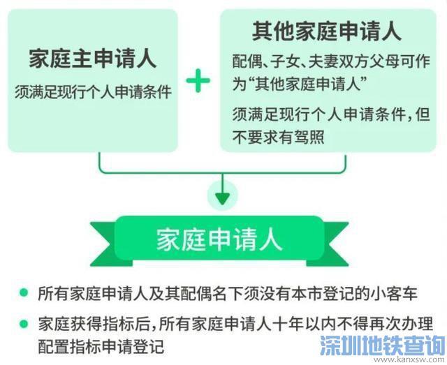 北京增发新能源车指标离婚了怎么申请?