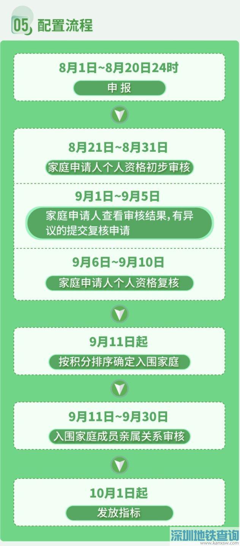 北京新能源2万指标积分排序结果什么时候公布?