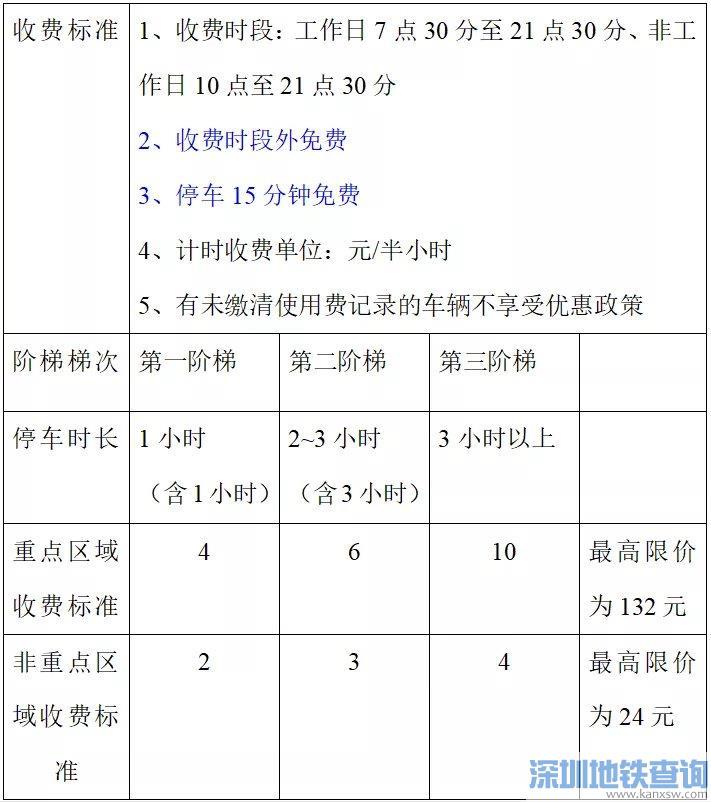 广州番禺区临时泊位最新收费标准一览(2021)