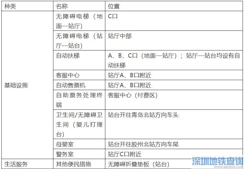 青岛地铁8号线大洋站站内基础信息、周边信息