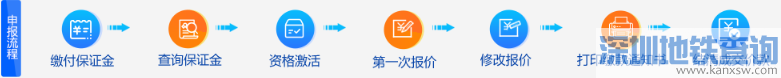 2018年12月广州车牌竞价怎么报价?(含流程图)