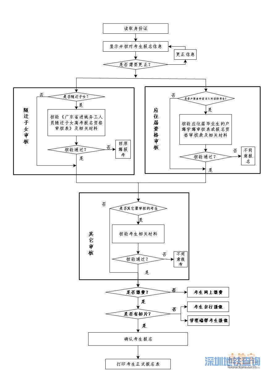2022年广东高考考生报名基本流程(附流程图)