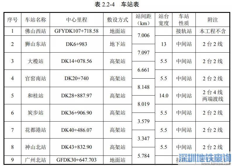 广佛环线佛山西站至广州北站段设置有哪些站点?