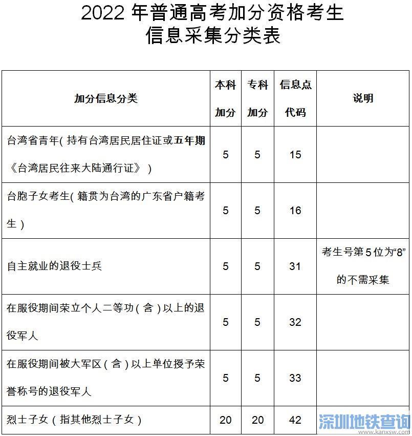 2022年广东高考加分及优先录取资格申报安排出炉