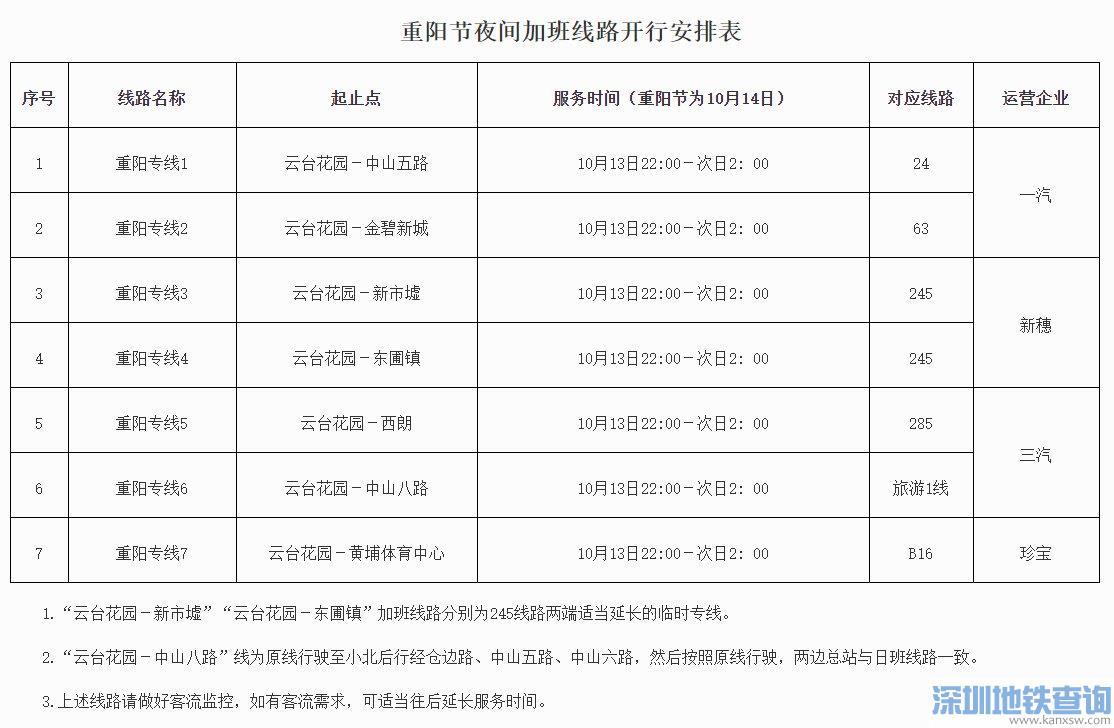 广州2021重阳节开通7条公交夜间加班线路