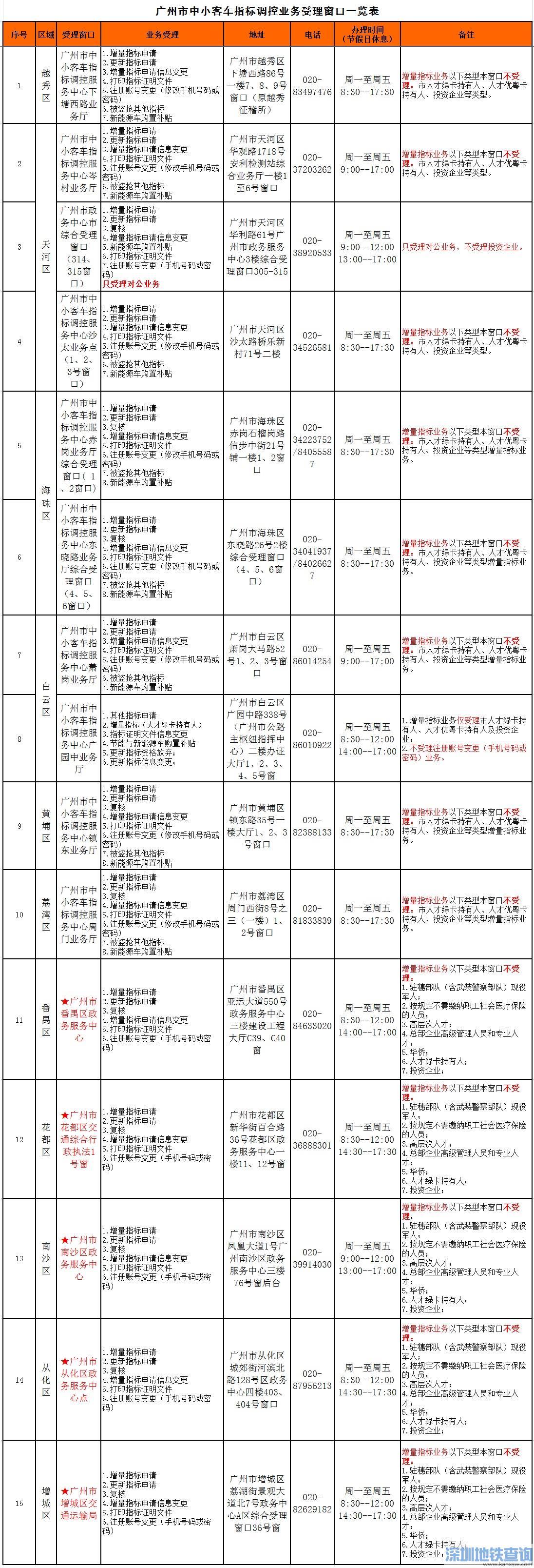 2020年4月广州车牌竞价指南(数量+时间+流程)