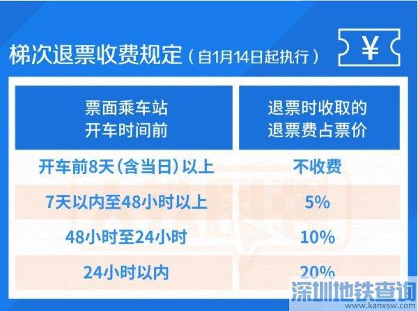广州最新高铁退票规则一览(2021)