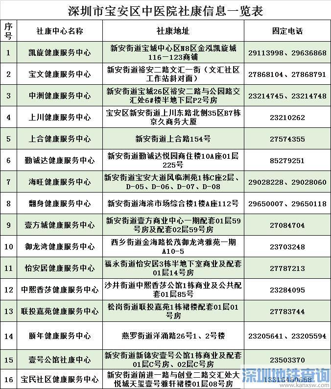 深圳宝安区老人免费体检服务社康名单