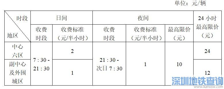 2021广州交通枢纽站及换乘站配套停车场收费标准一览